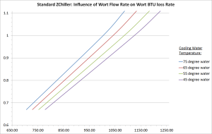 Standard ZChiller Wort Flow Rate vs. Wort BTU Loss Rate