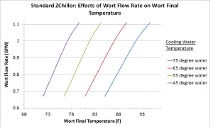 Standard ZChiller Wort Flow Rate vs. Wort Final Temperature